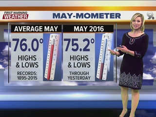 FORECAST: May-Mometer Missing a Milestone