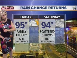FORECAST: Ready for rain to return?