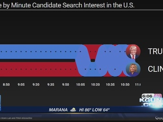 Which issue was most Googled during the debate?