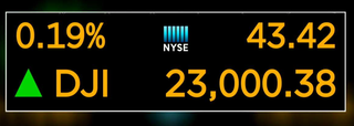 Dow closes above 23,000 for the first time