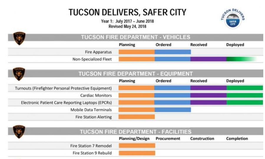 One year review half cent sales tax increase known as tucson one year review half cent sales tax increase known as tucson delivers kgun9 publicscrutiny Gallery
