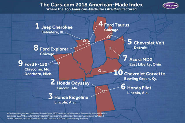 Here S The Full 2018 American Made Index List Brought To You By Cars Does Your Vehicle Make